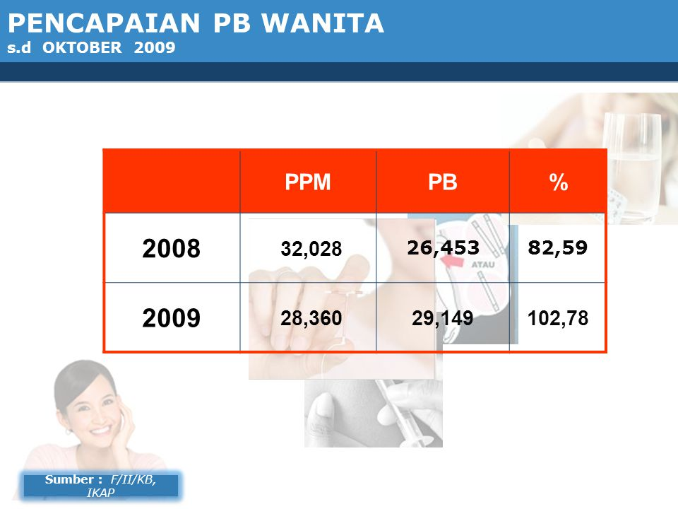 PENCAPAIAN PB WANITA s.d OKTOBER 2009 PPMPB% 2008 32,028 26,45382,59 2009 28,36029,149102,78 Sumber : F/II/KB, IKAP