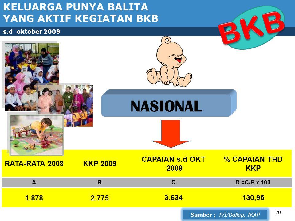 20 NASIONAL RATA-RATA 2008KKP 2009 CAPAIAN s.d OKT 2009 % CAPAIAN THD KKP ABCD =C/B x 100 1.8782.7753.634130,95 KELUARGA PUNYA BALITA YANG AKTIF KEGIATAN BKB s.d oktober 2009 Sumber : F/I/Dallap, IKAP