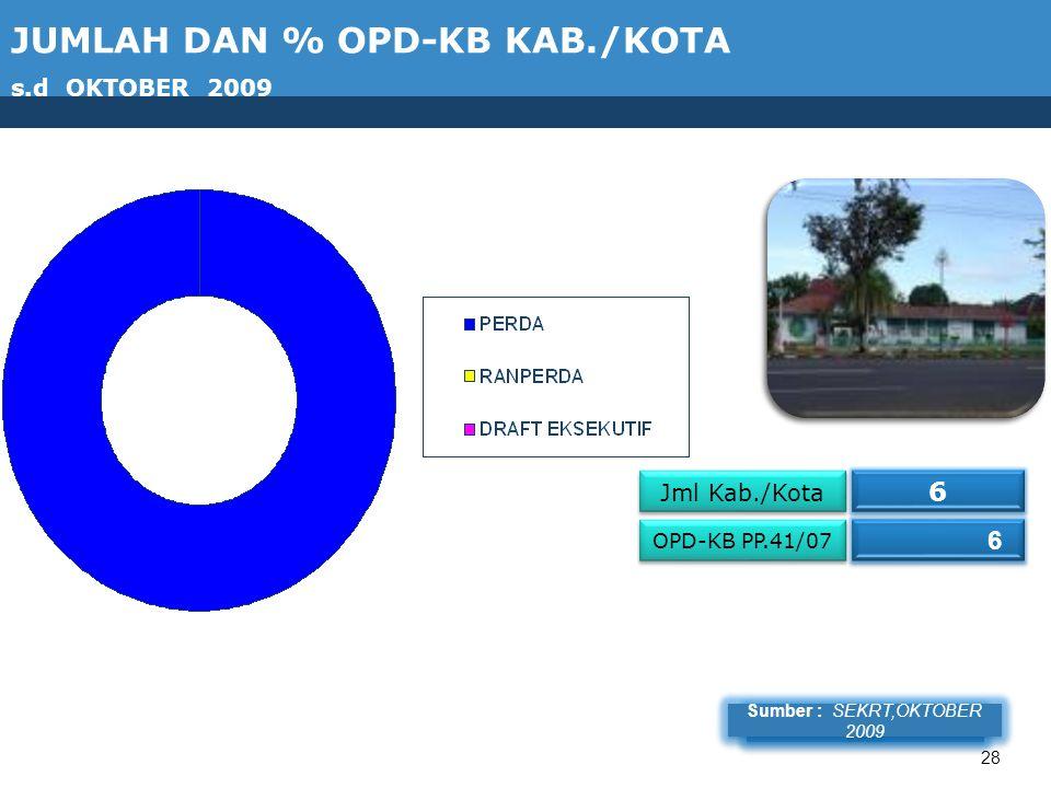 28 Jml Kab./Kota 6 6 OPD-KB PP.41/07 6 6 Sumber : BIHOT, 2009 Sumber : SEKRT,OKTOBER 2009 JUMLAH DAN % OPD-KB KAB./KOTA s.d OKTOBER 2009