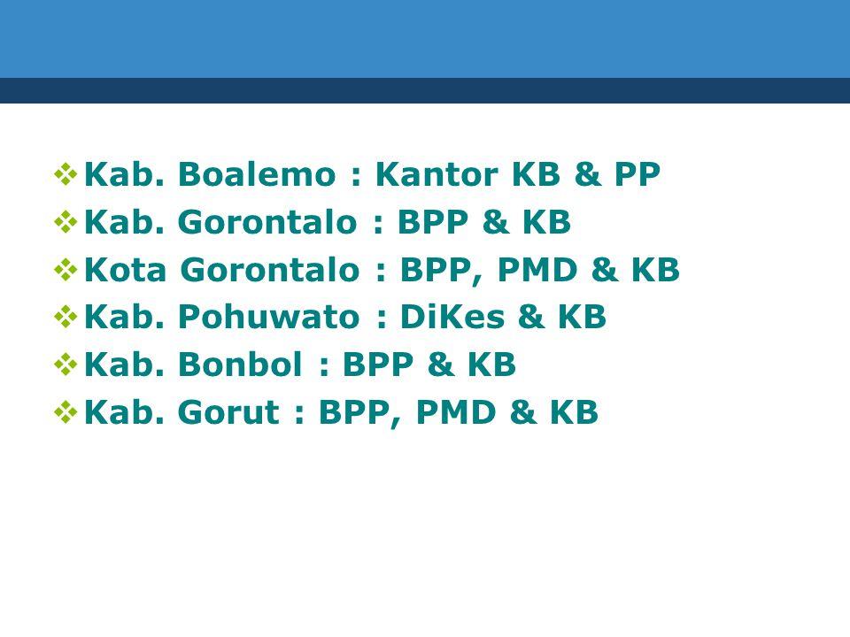  Kab. Boalemo : Kantor KB & PP  Kab.
