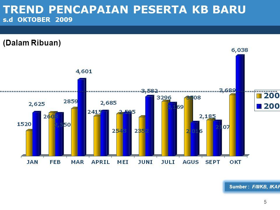 16 Sumber : F/II/KB, Ditlap 58,41 PERSENTASE PESERTA KB BARU MENURUT TEMPAT PELAYANAN s.d OKTOBER 2009