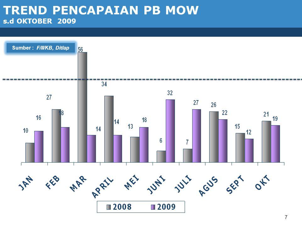 8 1.7 TREND PENCAPAIAN PB MOP s.d OKTOBER 2009 Sumber : F/II/KB, Ditlap