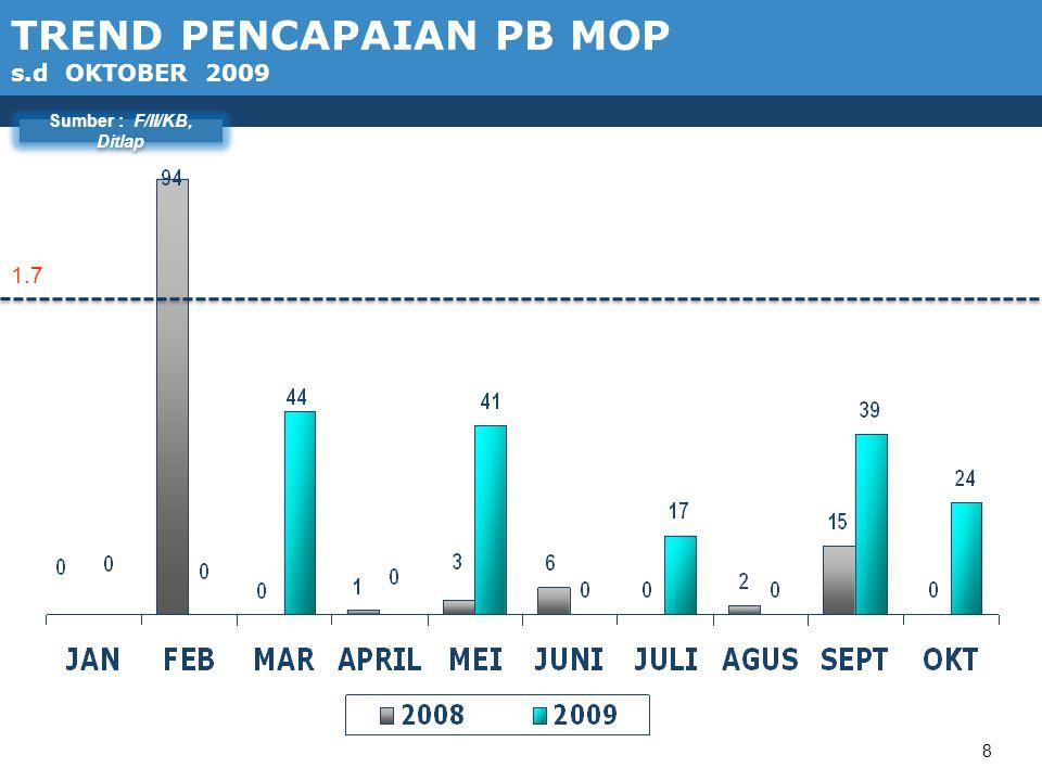 PROGRAM KETAHANAN DAN PEMBERDAYAAN KELUARGA DATA S.D BULAN oktober 2009