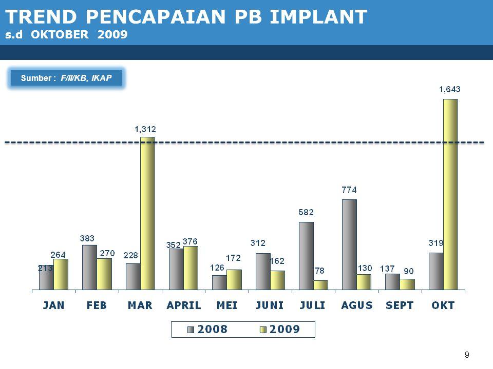 9 TREND PENCAPAIAN PB IMPLANT s.d OKTOBER 2009 Sumber : F/II/KB, IKAP