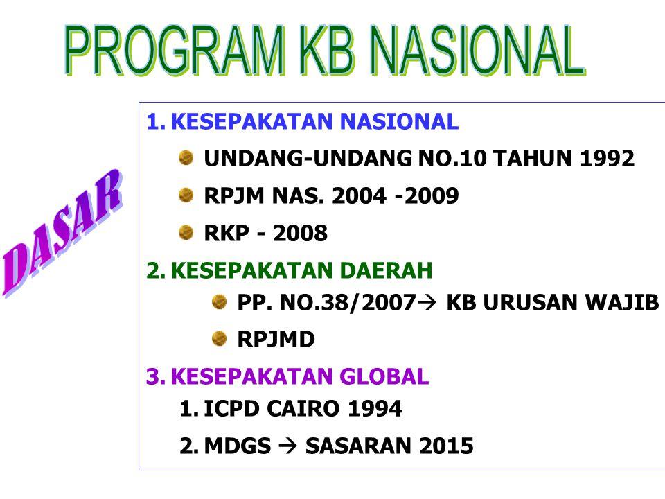 1.KESEPAKATAN NASIONAL UNDANG-UNDANG NO.10 TAHUN 1992 RPJM NAS. 2004 -2009 RKP - 2008 2.KESEPAKATAN DAERAH PP. NO.38/2007  KB URUSAN WAJIB RPJMD 3.KE