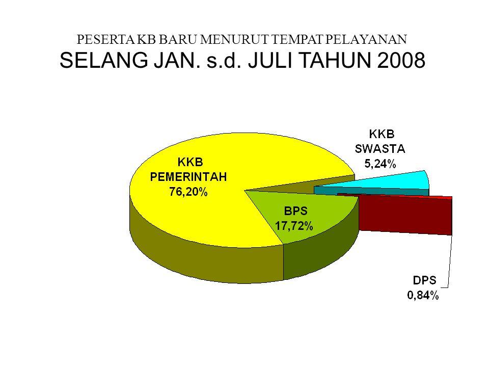 PESERTA KB BARU MENURUT TEMPAT PELAYANAN SELANG JAN. s.d. JULI TAHUN 2008