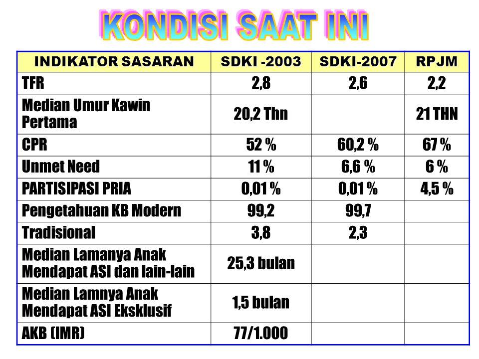 INDIKATOR SASARAN SDKI -2003 SDKI-2007RPJM TFR2,82,62,2 Median Umur Kawin Pertama 20,2 Thn21 THN CPR52 %60,2 %67 % Unmet Need11 %6,6 %6 % PARTISIPASI