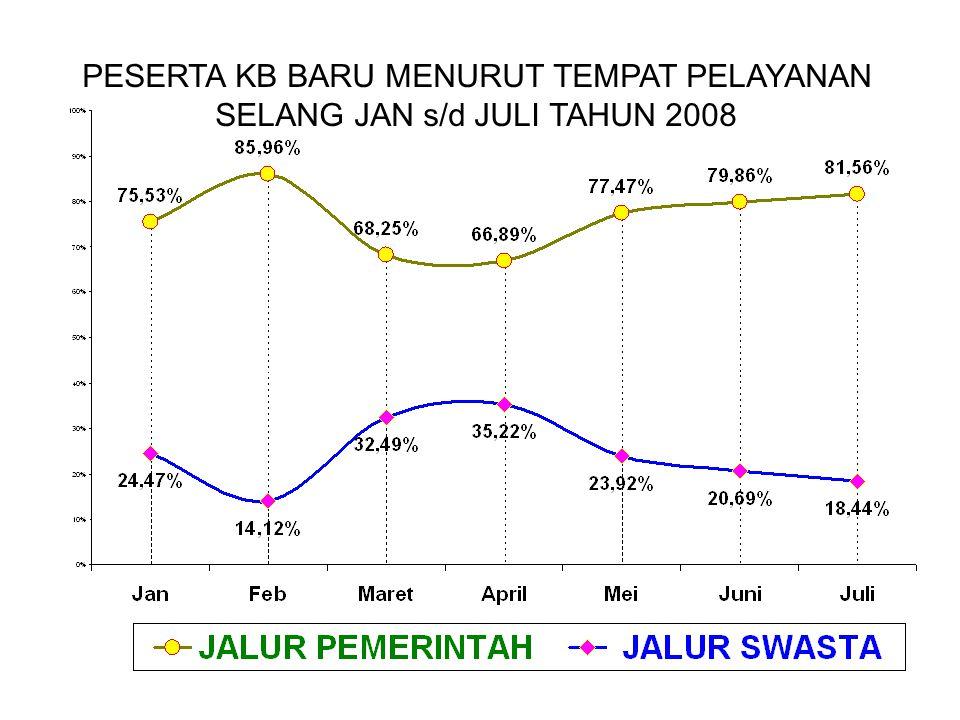 PESERTA KB BARU MENURUT TEMPAT PELAYANAN SELANG JAN s/d JULI TAHUN 2008