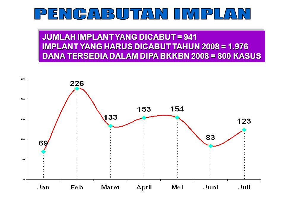 JUMLAH IMPLANT YANG DICABUT = 941 IMPLANT YANG HARUS DICABUT TAHUN 2008 = 1.976 DANA TERSEDIA DALAM DIPA BKKBN 2008 = 800 KASUS