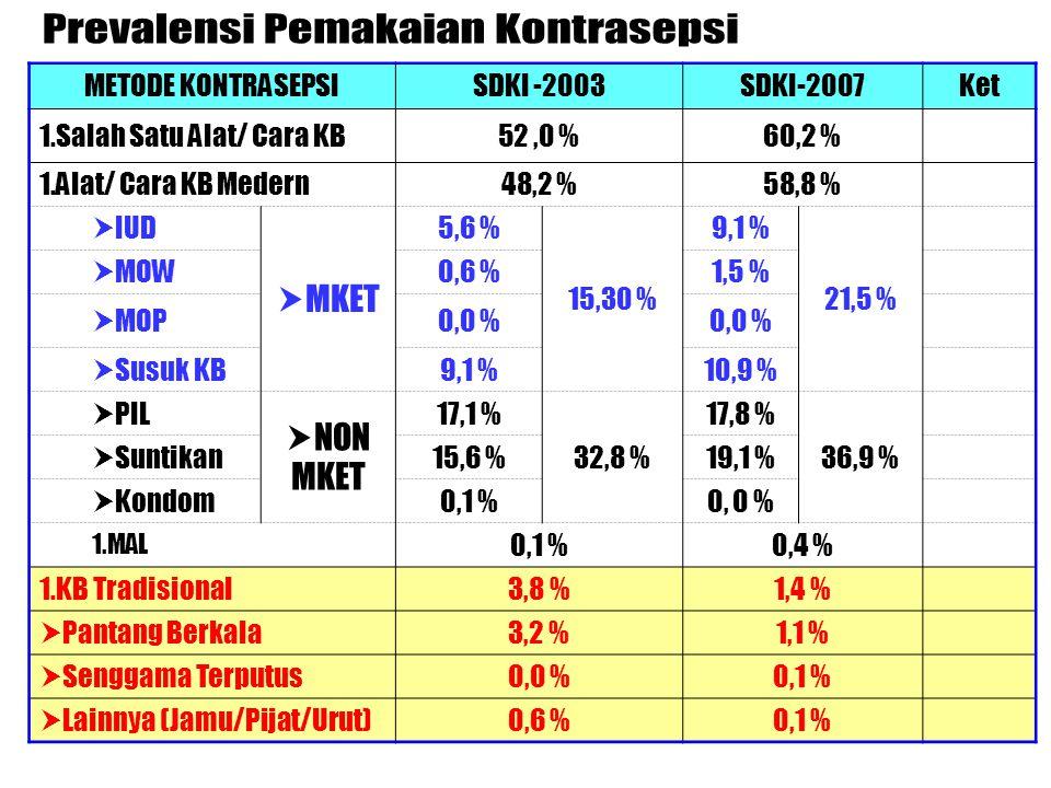 METODE KONTRASEPSISDKI -2003SDKI-2007Ket 1.Salah Satu Alat/ Cara KB52,0 %60,2 % 1.Alat/ Cara KB Medern48,2 %58,8 %  IUD  MKET 5,6 % 15,30 % 9,1 % 21,5 %  MOW0,6 %1,5 %  MOP0,0 %  Susuk KB9,1 %10,9 %  PIL  NON MKET 17,1 % 32,8 % 17,8 % 36,9 %  Suntikan15,6 %19,1 %  Kondom0,1 %0, 0 % 1.MAL 0,1 %0,4 % 1.KB Tradisional3,8 %1,4 %  Pantang Berkala3,2 %1,1 %  Senggama Terputus0,0 %0,1 %  Lainnya (Jamu/Pijat/Urut)0,6 %0,1 %