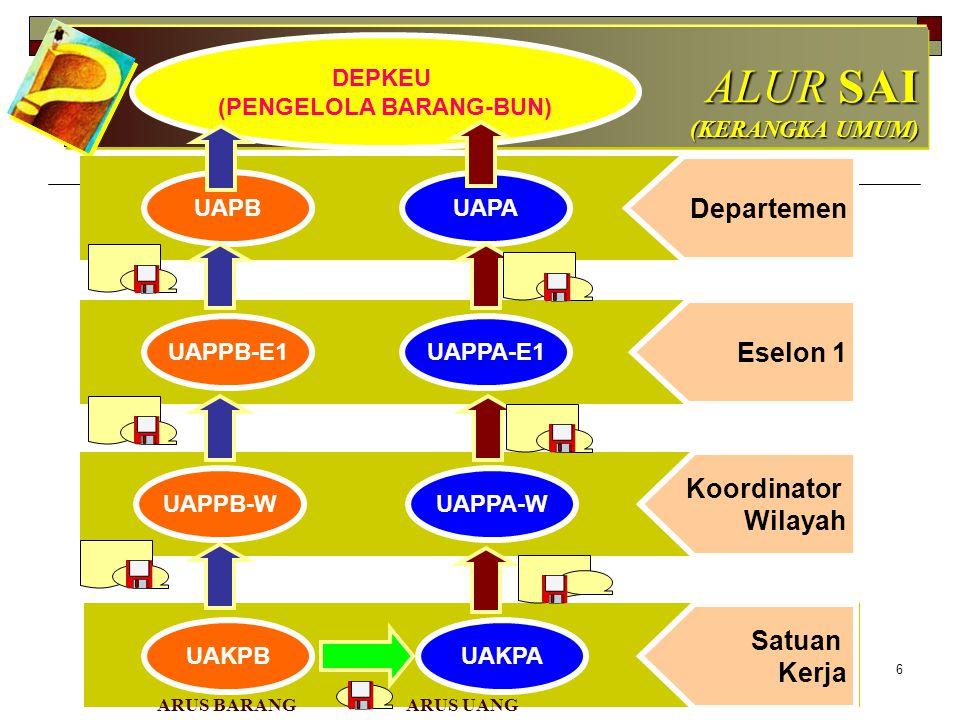 17 APLIKASI TINGKAT UAPPB-E1 SISTEM AKUNTANSI PEMBANTU PENGGUNA BARANG ESELON I (SAPPB-E1)