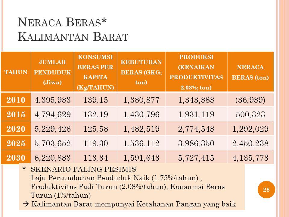 N ERACA B ERAS * K ALIMANTAN B ARAT 28 TAHUN JUMLAH PENDUDUK (Jiwa) KONSUMSI BERAS PER KAPITA (Kg/TAHUN) KEBUTUHAN BERAS (GKG; ton) PRODUKSI (KENAIKAN PRODUKTIVITAS 2.08%; ton) NERACA BERAS (ton) 2010 4,395,983139.151,380,8771,343,888(36,989) 2015 4,794,629132.191,430,7961,931,119500,323 2020 5,229,426125.581,482,5192,774,5481,292,029 2025 5,703,652119.301,536,1123,986,3502,450,238 2030 6,220,883113.341,591,6435,727,4154,135,773 * SKENARIO PALING PESIMIS Laju Pertumbuhan Penduduk Naik (1.75%/tahun), Produktivitas Padi Turun (2.08%/tahun), Konsumsi Beras Turun (1%/tahun)  Kalimantan Barat mempunyai Ketahanan Pangan yang baik