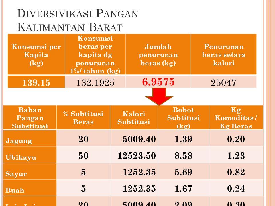 D IVERSIVIKASI P ANGAN K ALIMANTAN B ARAT 29 Konsumsi per Kapita (kg) Konsumsi beras per kapita dg penurunan 1%/ tahun (kg) Jumlah penurunan beras (kg) Penurunan beras setara kalori 139.15 132.1925 6.9575 25047 Bahan Pangan Substitusi % Subtitusi Beras Kalori Subtitusi Bobot Subtitusi (kg) Kg Komoditas / Kg Beras Jagung 205009.401.390.20 Ubikayu 5012523.508.581.23 Sayur 51252.355.690.82 Buah 51252.351.670.24 Lain-Lain 205009.402.090.30