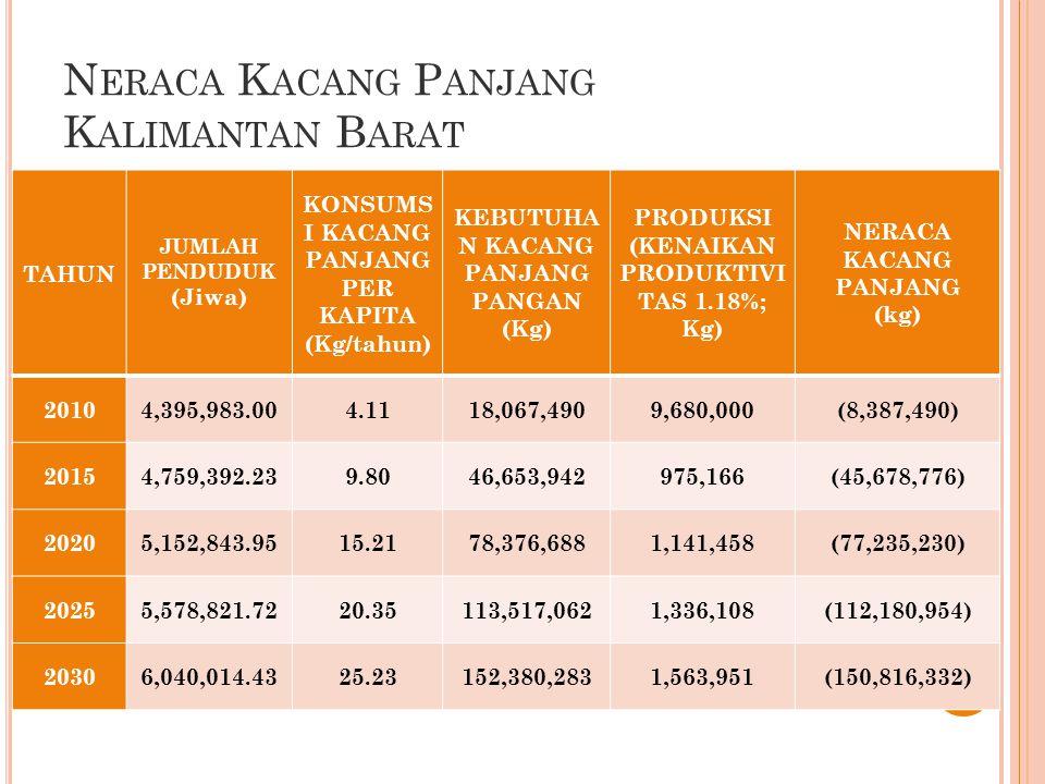 N ERACA K ACANG P ANJANG K ALIMANTAN B ARAT 30 TAHUN JUMLAH PENDUDUK (Jiwa) KONSUMS I KACANG PANJANG PER KAPITA (Kg/tahun) KEBUTUHA N KACANG PANJANG PANGAN (Kg) PRODUKSI (KENAIKAN PRODUKTIVI TAS 1.18%; Kg) NERACA KACANG PANJANG (kg) 20104,395,983.004.1118,067,4909,680,000(8,387,490) 20154,759,392.239.8046,653,942975,166(45,678,776) 20205,152,843.9515.2178,376,6881,141,458(77,235,230) 20255,578,821.7220.35113,517,0621,336,108(112,180,954) 20306,040,014.4325.23152,380,2831,563,951(150,816,332)