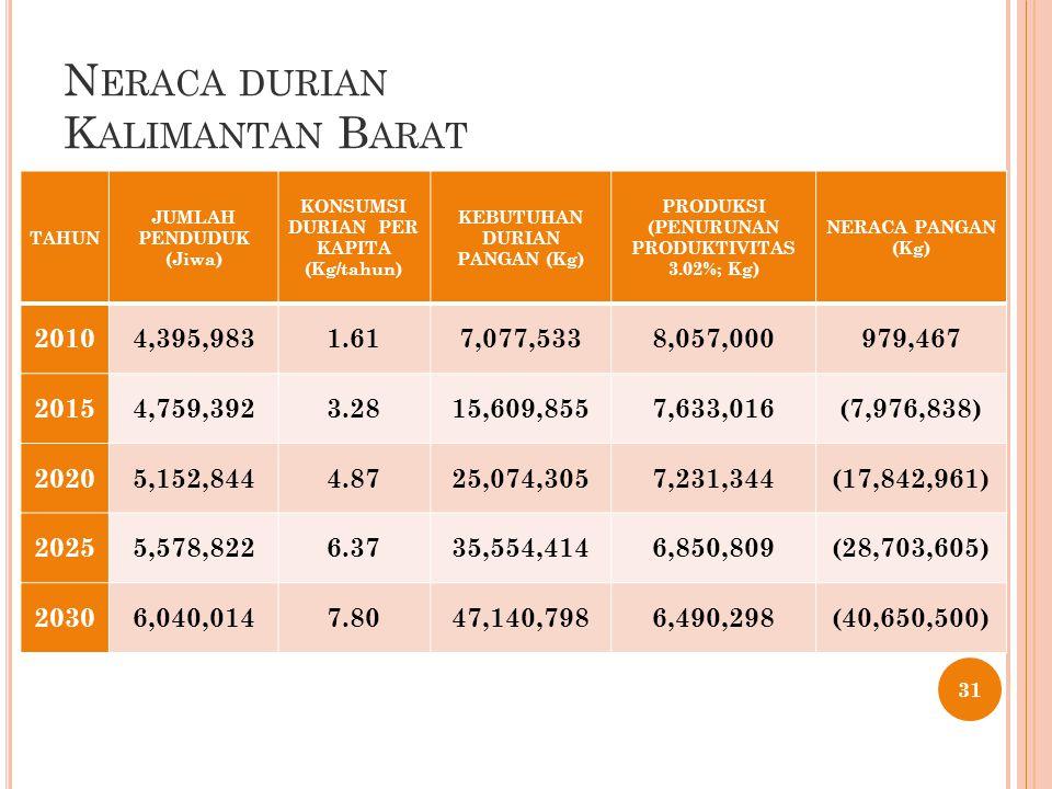 N ERACA DURIAN K ALIMANTAN B ARAT 31 TAHUN JUMLAH PENDUDUK (Jiwa) KONSUMSI DURIAN PER KAPITA (Kg/tahun) KEBUTUHAN DURIAN PANGAN (Kg) PRODUKSI (PENURUNAN PRODUKTIVITAS 3.02%; Kg) NERACA PANGAN (Kg) 20104,395,9831.617,077,5338,057,000979,467 20154,759,3923.2815,609,8557,633,016(7,976,838) 20205,152,8444.8725,074,3057,231,344(17,842,961) 20255,578,8226.3735,554,4146,850,809(28,703,605) 20306,040,0147.8047,140,7986,490,298(40,650,500)