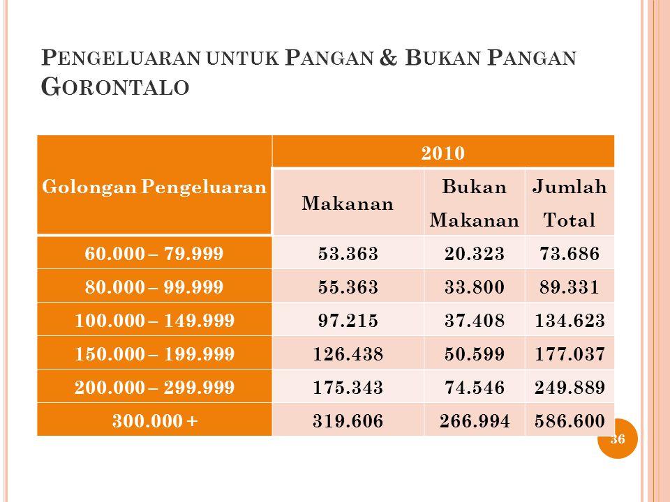 P ENGELUARAN UNTUK P ANGAN & B UKAN P ANGAN G ORONTALO 36 Golongan Pengeluaran 2010 Makanan Bukan Makanan Jumlah Total 60.000 – 79.99953.36320.32373.6