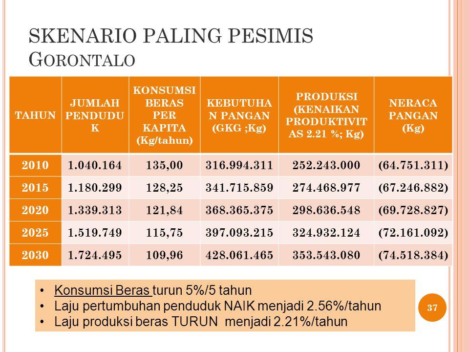 SKENARIO PALING PESIMIS G ORONTALO 37 TAHUN JUMLAH PENDUDU K KONSUMSI BERAS PER KAPITA (Kg/tahun) KEBUTUHA N PANGAN (GKG ;Kg) PRODUKSI (KENAIKAN PRODUKTIVIT AS 2.21 %; Kg) NERACA PANGAN (Kg) 20101.040.164135,00316.994.311252.243.000(64.751.311) 20151.180.299128,25341.715.859274.468.977(67.246.882) 20201.339.313121,84368.365.375298.636.548(69.728.827) 20251.519.749115,75397.093.215324.932.124(72.161.092) 20301.724.495109,96428.061.465353.543.080(74.518.384) Konsumsi Beras turun 5%/5 tahun Laju pertumbuhan penduduk NAIK menjadi 2.56%/tahun Laju produksi beras TURUN menjadi 2.21%/tahun