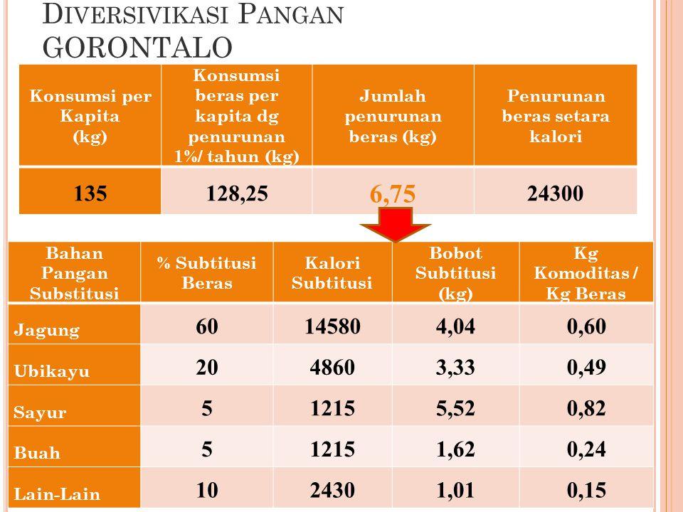 D IVERSIVIKASI P ANGAN GORONTALO 39 Konsumsi per Kapita (kg) Konsumsi beras per kapita dg penurunan 1%/ tahun (kg) Jumlah penurunan beras (kg) Penurunan beras setara kalori 135128,25 6,75 24300 Bahan Pangan Substitusi % Subtitusi Beras Kalori Subtitusi Bobot Subtitusi (kg) Kg Komoditas / Kg Beras Jagung 60145804,040,60 Ubikayu 2048603,330,49 Sayur 512155,520,82 Buah 512151,620,24 Lain-Lain 1024301,010,15
