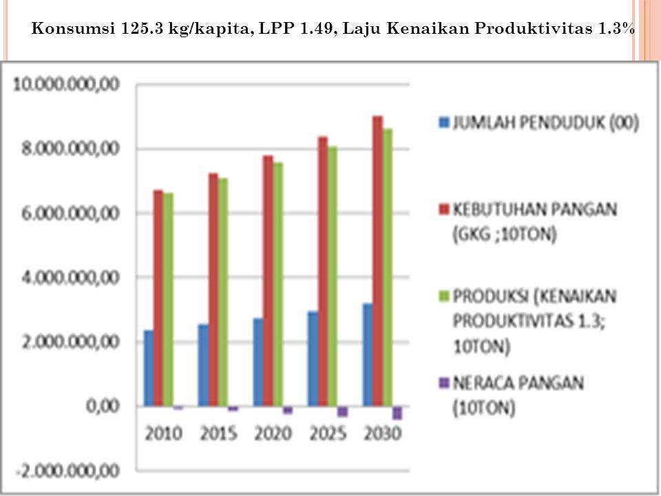 Konsumsi 125.3 kg/kapita, LPP 1.49, Laju Kenaikan Produktivitas 1.3%