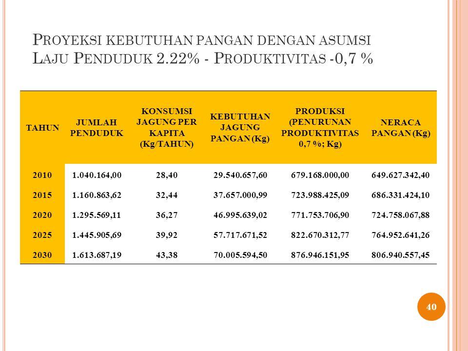 P ROYEKSI KEBUTUHAN PANGAN DENGAN ASUMSI L AJU P ENDUDUK 2.22% - P RODUKTIVITAS -0,7 % 40 TAHUN JUMLAH PENDUDUK KONSUMSI JAGUNG PER KAPITA (Kg/TAHUN) KEBUTUHAN JAGUNG PANGAN (Kg) PRODUKSI (PENURUNAN PRODUKTIVITAS 0,7 %; Kg) NERACA PANGAN (Kg) 20101.040.164,0028,4029.540.657,60679.168.000,00649.627.342,40 20151.160.863,6232,4437.657.000,99723.988.425,09686.331.424,10 20201.295.569,1136,2746.995.639,02771.753.706,90724.758.067,88 20251.445.905,6939,9257.717.671,52822.670.312,77764.952.641,26 20301.613.687,1943,3870.005.594,50876.946.151,95806.940.557,45