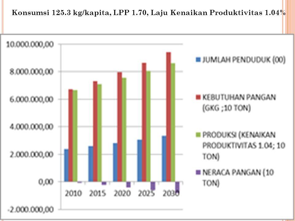 Konsumsi 125.3 kg/kapita, LPP 1.70, Laju Kenaikan Produktivitas 1.04%