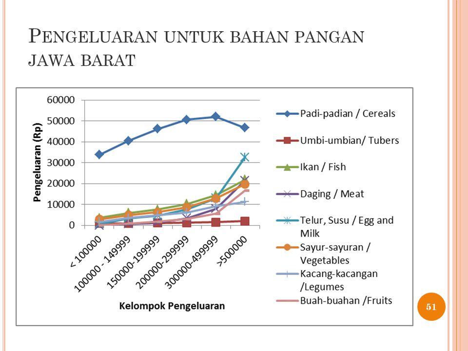 P ENGELUARAN UNTUK BAHAN PANGAN JAWA BARAT 51