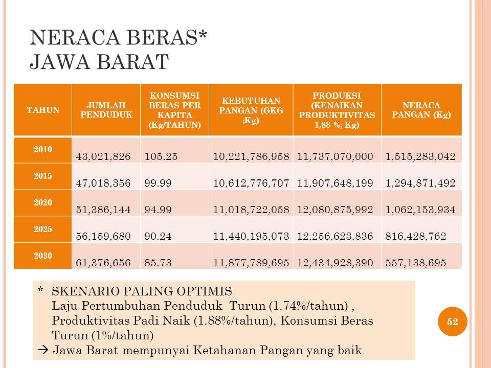 NERACA BERAS* JAWA BARAT TAHUN JUMLAH PENDUDUK KONSUMSI BERAS PER KAPITA (Kg/TAHUN) KEBUTUHAN PANGAN (GKG ;Kg) PRODUKSI (KENAIKAN PRODUKTIVITAS 1,88 %; Kg) NERACA PANGAN (Kg) 2010 43,021,826 105.25 10,221,786,958 11,737,070,000 1,515,283,042 2015 47,018,356 99.99 10,612,776,707 11,907,648,199 1,294,871,492 2020 51,386,144 94.99 11,018,722,058 12,080,875,992 1,062,153,934 2025 56,159,680 90.24 11,440,195,073 12,256,623,836 816,428,762 2030 61,376,656 85.73 11,877,789,695 12,434,928,390 557,138,695 52 * SKENARIO PALING OPTIMIS Laju Pertumbuhan Penduduk Turun (1.74%/tahun), Produktivitas Padi Naik (1.88%/tahun), Konsumsi Beras Turun (1%/tahun)  Jawa Barat mempunyai Ketahanan Pangan yang baik