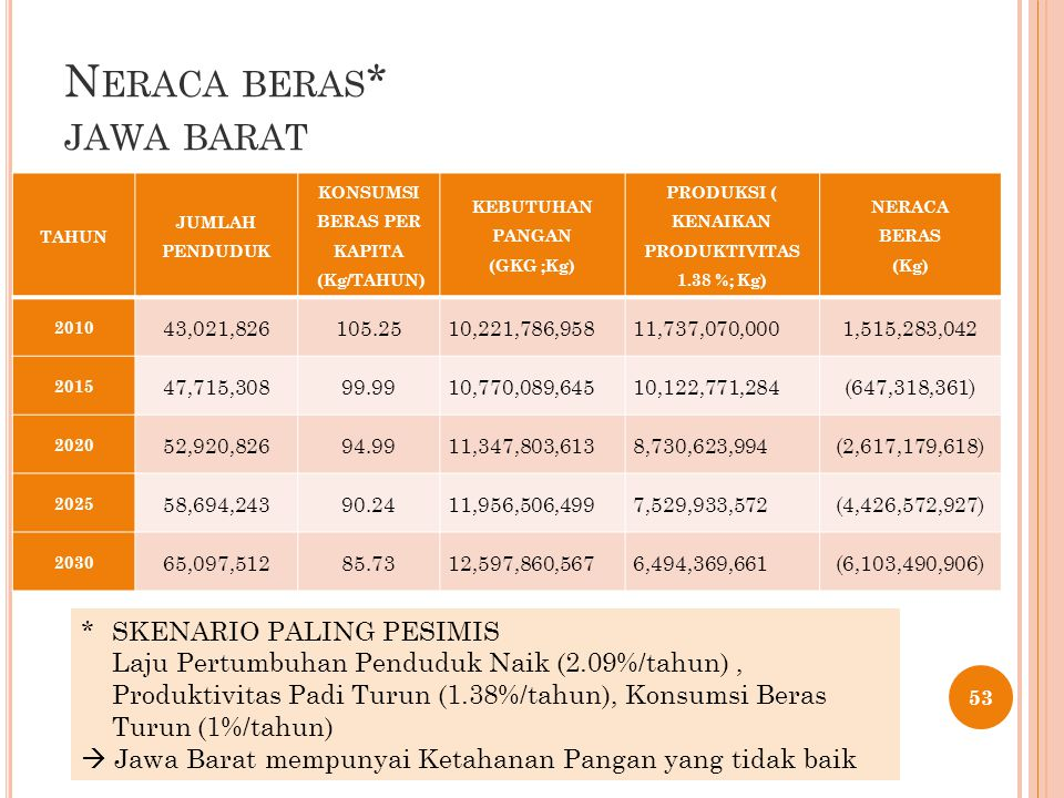 N ERACA BERAS * JAWA BARAT 53 * SKENARIO PALING PESIMIS Laju Pertumbuhan Penduduk Naik (2.09%/tahun), Produktivitas Padi Turun (1.38%/tahun), Konsumsi Beras Turun (1%/tahun)  Jawa Barat mempunyai Ketahanan Pangan yang tidak baik TAHUN JUMLAH PENDUDUK KONSUMSI BERAS PER KAPITA (Kg/TAHUN) KEBUTUHAN PANGAN (GKG ;Kg) PRODUKSI ( KENAIKAN PRODUKTIVITAS 1.38 %; Kg) NERACA BERAS (Kg) 2010 43,021,826105.2510,221,786,95811,737,070,0001,515,283,042 2015 47,715,30899.9910,770,089,64510,122,771,284(647,318,361) 2020 52,920,82694.9911,347,803,6138,730,623,994(2,617,179,618) 2025 58,694,24390.2411,956,506,4997,529,933,572(4,426,572,927) 2030 65,097,51285.7312,597,860,5676,494,369,661(6,103,490,906)