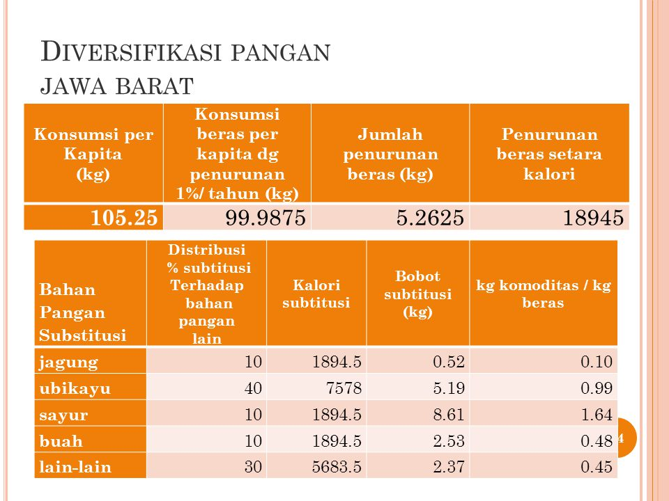 D IVERSIFIKASI PANGAN JAWA BARAT 54 Konsumsi per Kapita (kg) Konsumsi beras per kapita dg penurunan 1%/ tahun (kg) Jumlah penurunan beras (kg) Penurun