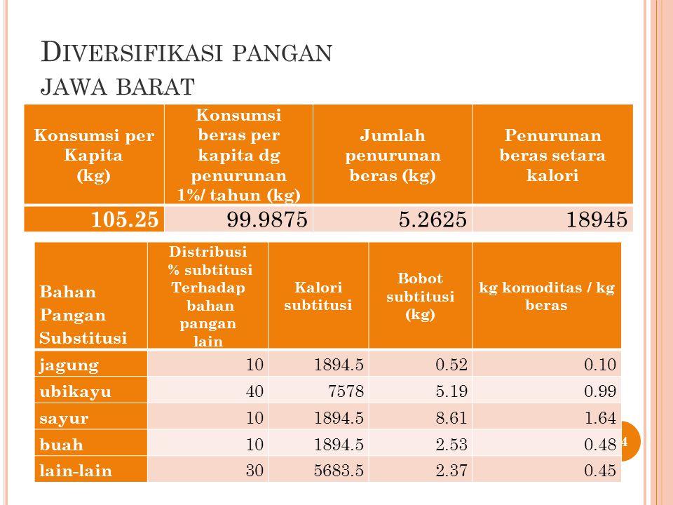 D IVERSIFIKASI PANGAN JAWA BARAT 54 Konsumsi per Kapita (kg) Konsumsi beras per kapita dg penurunan 1%/ tahun (kg) Jumlah penurunan beras (kg) Penurunan beras setara kalori 105.25 99.98755.262518945 Bahan Pangan Substitusi Distribusi % subtitusi Terhadap bahan pangan lain Kalori subtitusi Bobot subtitusi (kg) kg komoditas / kg beras jagung 101894.50.520.10 ubikayu 4075785.190.99 sayur 101894.58.611.64 buah 101894.52.530.48 lain-lain 305683.52.370.45