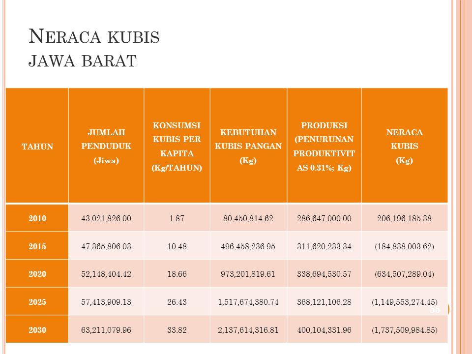 N ERACA KUBIS JAWA BARAT TAHUN JUMLAH PENDUDUK (Jiwa) KONSUMSI KUBIS PER KAPITA (Kg/TAHUN) KEBUTUHAN KUBIS PANGAN (Kg) PRODUKSI (PENURUNAN PRODUKTIVIT AS 0.31%; Kg) NERACA KUBIS (Kg) 2010 43,021,826.001.8780,450,814.62286,647,000.00206,196,185.38 2015 47,365,806.0310.48496,458,236.95311,620,233.34(184,838,003.62) 2020 52,148,404.4218.66973,201,819.61338,694,530.57(634,507,289.04) 2025 57,413,909.1326.431,517,674,380.74368,121,106.28(1,149,553,274.45) 2030 63,211,079.9633.822,137,614,316.81400,104,331.96(1,737,509,984.85) 55