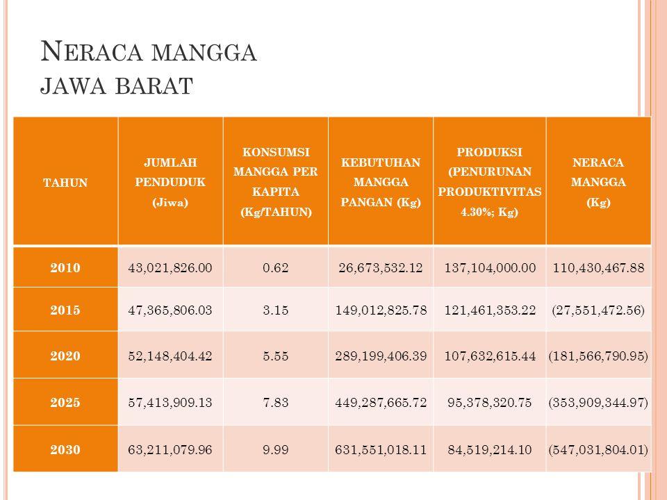 N ERACA MANGGA JAWA BARAT 56 TAHUN JUMLAH PENDUDUK (Jiwa) KONSUMSI MANGGA PER KAPITA (Kg/TAHUN) KEBUTUHAN MANGGA PANGAN (Kg) PRODUKSI (PENURUNAN PRODUKTIVITAS 4.30%; Kg) NERACA MANGGA (Kg) 2010 43,021,826.000.6226,673,532.12137,104,000.00110,430,467.88 2015 47,365,806.033.15149,012,825.78121,461,353.22(27,551,472.56) 2020 52,148,404.425.55289,199,406.39107,632,615.44(181,566,790.95) 2025 57,413,909.137.83449,287,665.7295,378,320.75(353,909,344.97) 2030 63,211,079.969.99631,551,018.1184,519,214.10(547,031,804.01)