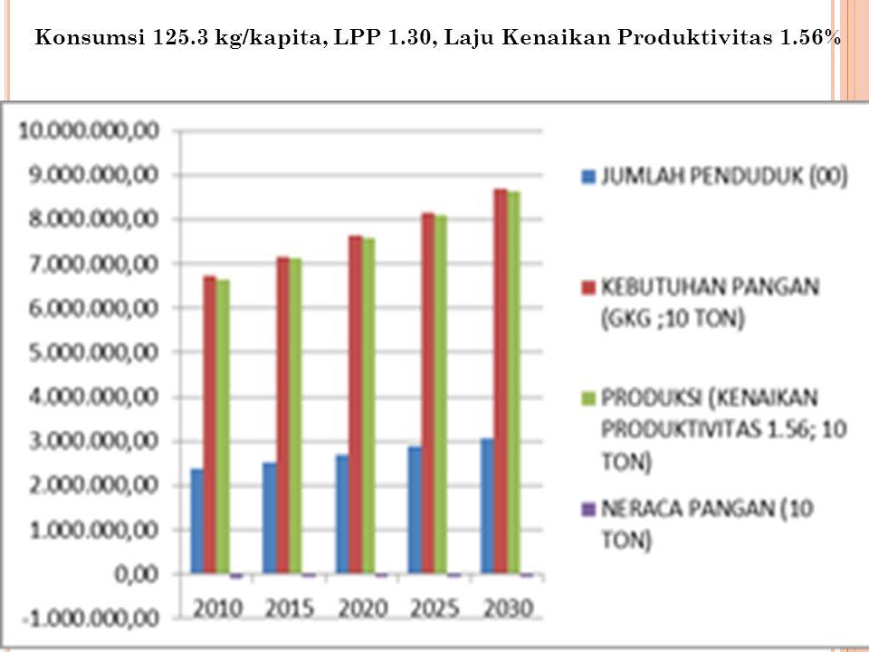 Konsumsi 125.3 kg/kapita, LPP 1.30, Laju Kenaikan Produktivitas 1.56%