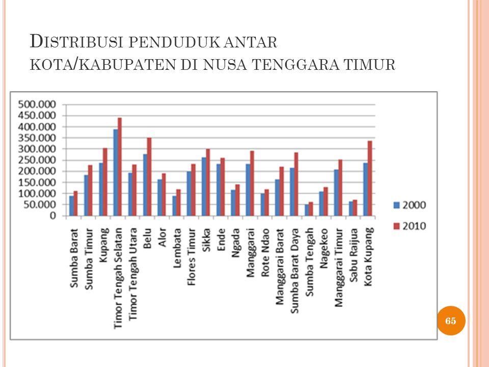 D ISTRIBUSI PENDUDUK ANTAR KOTA / KABUPATEN DI NUSA TENGGARA TIMUR 65
