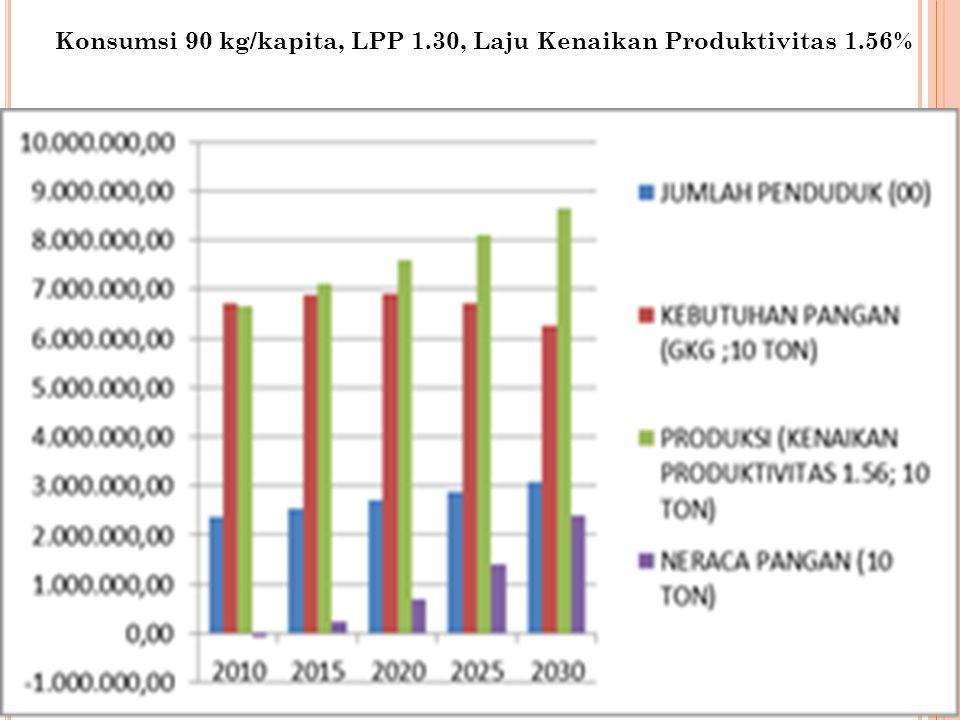 A NALISIS D ATA Data 10 tahun (2000 – 2010) diproyeksikan sampai tahun 2030 Path koefisien analisis untuk mengetahui faktor yang berpengaruh langsung atau tidak langsung terhadap: Produksi pangan Penyediaan pangan Konsumsi pangan (termasuk diversifikasi pangan) Kependudukan Faktor yang mempunyai pengaruh langsung besar (koefisien regresi besar) akan dibuat skenario untuk melihat dampak kependudukan terhadap ketahanan pangan sampai tahun 2030 Data 10 tahun (2000 – 2010) diproyeksikan sampai tahun 2030 Path koefisien analisis untuk mengetahui faktor yang berpengaruh langsung atau tidak langsung terhadap: Produksi pangan Penyediaan pangan Konsumsi pangan (termasuk diversifikasi pangan) Kependudukan Faktor yang mempunyai pengaruh langsung besar (koefisien regresi besar) akan dibuat skenario untuk melihat dampak kependudukan terhadap ketahanan pangan sampai tahun 2030 18