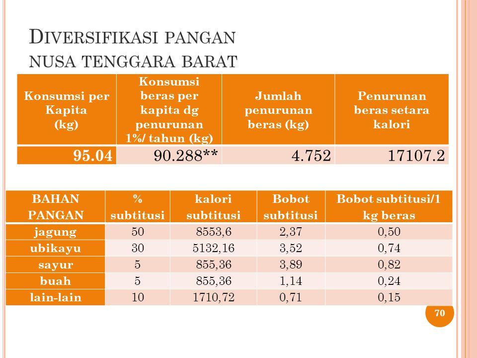 D IVERSIFIKASI PANGAN NUSA TENGGARA BARAT 70 Konsumsi per Kapita (kg) Konsumsi beras per kapita dg penurunan 1%/ tahun (kg) Jumlah penurunan beras (kg) Penurunan beras setara kalori 95.04 90.288**4.75217107.2 BAHAN PANGAN % subtitusi kalori subtitusi Bobot subtitusi Bobot subtitusi/1 kg beras jagung 508553,62,370,50 ubikayu 305132,163,520,74 sayur 5855,363,890,82 buah 5855,361,140,24 lain-lain 101710,720,710,15