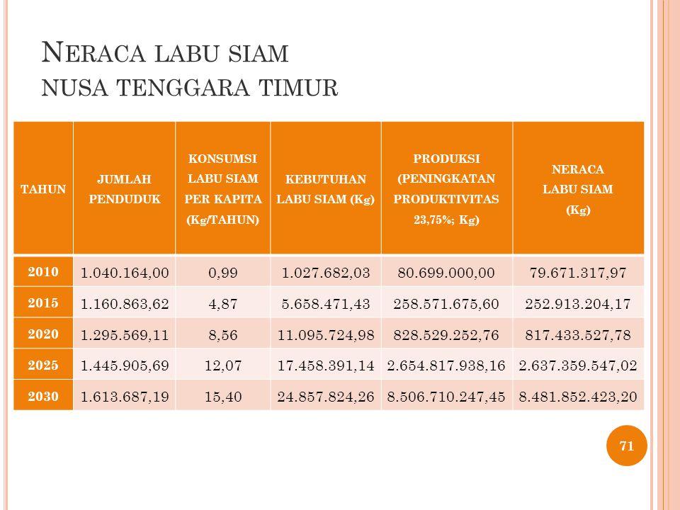 N ERACA LABU SIAM NUSA TENGGARA TIMUR TAHUN JUMLAH PENDUDUK KONSUMSI LABU SIAM PER KAPITA (Kg/TAHUN) KEBUTUHAN LABU SIAM (Kg) PRODUKSI (PENINGKATAN PRODUKTIVITAS 23,75%; Kg) NERACA LABU SIAM (Kg) 2010 1.040.164,000,991.027.682,0380.699.000,0079.671.317,97 2015 1.160.863,624,875.658.471,43258.571.675,60252.913.204,17 2020 1.295.569,118,5611.095.724,98828.529.252,76817.433.527,78 2025 1.445.905,6912,0717.458.391,142.654.817.938,162.637.359.547,02 2030 1.613.687,1915,4024.857.824,268.506.710.247,458.481.852.423,20 71