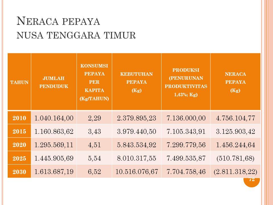 N ERACA PEPAYA NUSA TENGGARA TIMUR TAHUN JUMLAH PENDUDUK KONSUMSI PEPAYA PER KAPITA (Kg/TAHUN) KEBUTUHAN PEPAYA (Kg) PRODUKSI (PENURUNAN PRODUKTIVITAS 1,43%; Kg) NERACA PEPAYA (Kg) 2010 1.040.164,002,292.379.895,237.136.000,004.756.104,77 2015 1.160.863,623,433.979.440,507.105.343,913.125.903,42 2020 1.295.569,114,515.843.534,927.299.779,561.456.244,64 2025 1.445.905,695,548.010.317,557.499.535,87(510.781,68) 2030 1.613.687,196,5210.516.076,677.704.758,46(2.811.318,22) 72