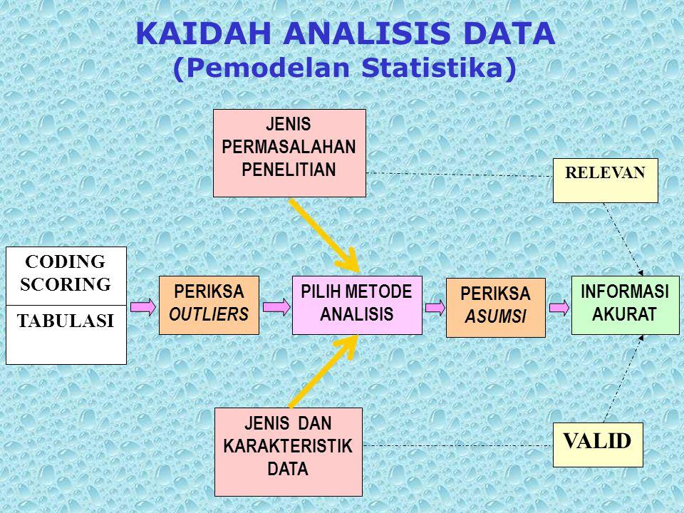 KAIDAH ANALISIS DATA (Pemodelan Statistika) CODING SCORING TABULASI PERIKSA OUTLIERS JENIS PERMASALAHAN PENELITIAN JENIS DAN KARAKTERISTIK DATA PILIH