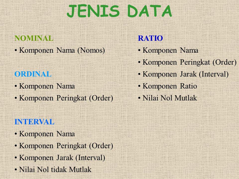 JENIS DATA NOMINAL Komponen Nama (Nomos) ORDINAL Komponen Nama Komponen Peringkat (Order) INTERVAL Komponen Nama Komponen Peringkat (Order) Komponen J