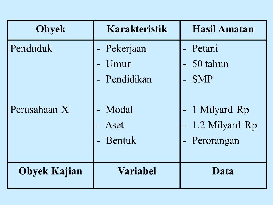 ObyekKarakteristikHasil Amatan Penduduk Perusahaan X - Pekerjaan - Umur - Pendidikan - Modal - Aset - Bentuk - Petani - 50 tahun - SMP - 1 Milyard Rp