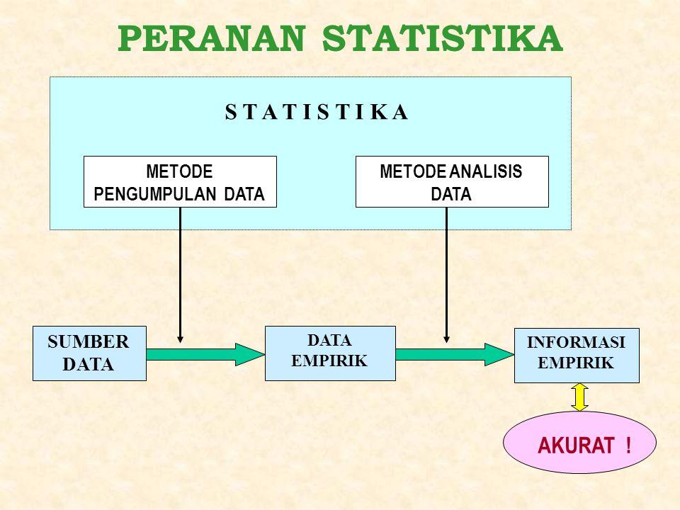 METODE PENGUMPULAN DATA METODE ANALISIS DATA SUMBER DATA EMPIRIK INFORMASI EMPIRIK AKURAT ! S T A T I S T I K A PERANAN STATISTIKA
