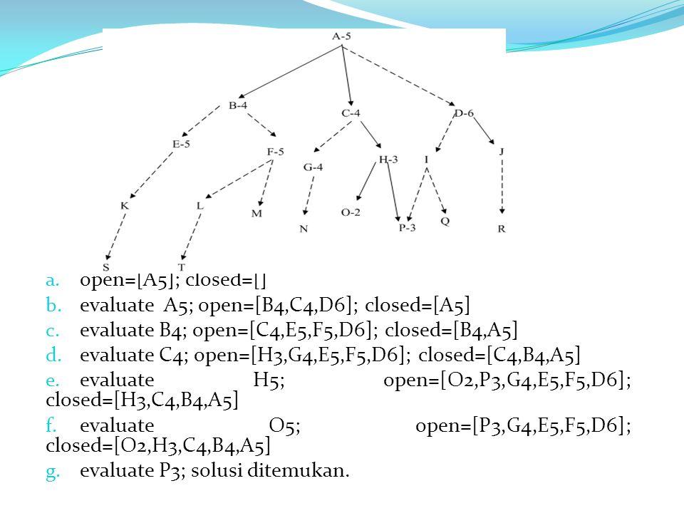a. open=[A5]; closed=[] b. evaluate A5; open=[B4,C4,D6]; closed=[A5] c. evaluate B4; open=[C4,E5,F5,D6]; closed=[B4,A5] d. evaluate C4; open=[H3,G4,E5