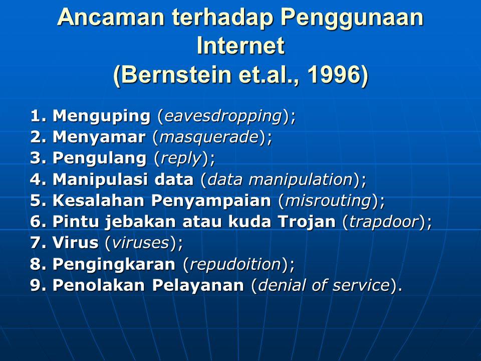 Ancaman terhadap Penggunaan Internet (Bernstein et.al., 1996) 1. Menguping (eavesdropping); 2. Menyamar (masquerade); 3. Pengulang (reply); 4. Manipul