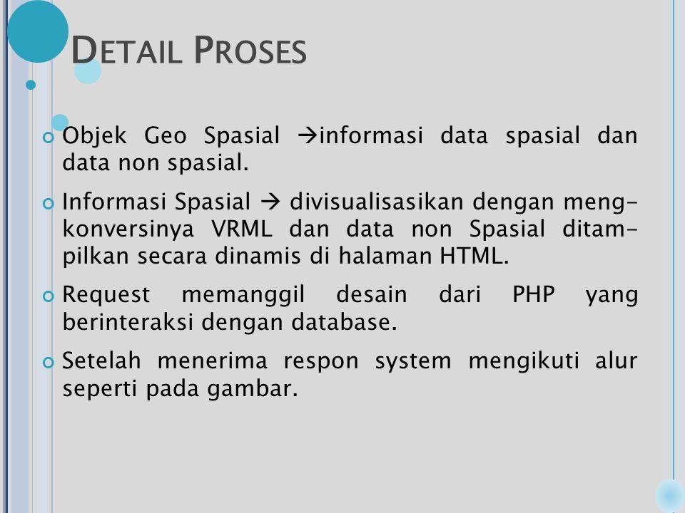 D ETAIL P ROSES Objek Geo Spasial  informasi data spasial dan data non spasial.