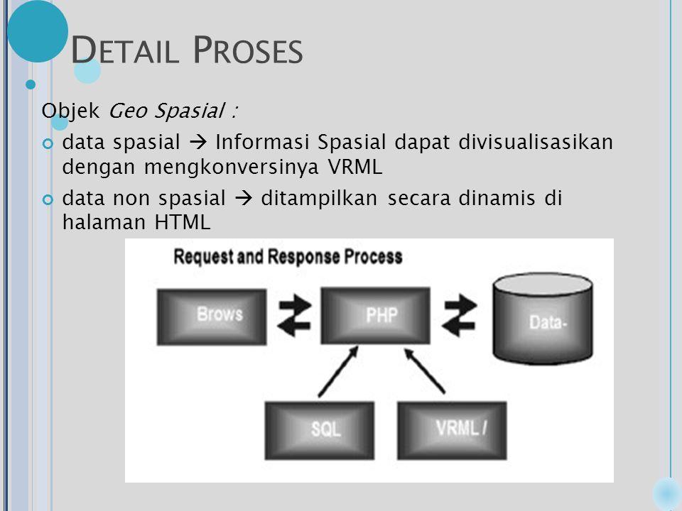 D ETAIL P ROSES Objek Geo Spasial : data spasial  Informasi Spasial dapat divisualisasikan dengan mengkonversinya VRML data non spasial  ditampilkan secara dinamis di halaman HTML