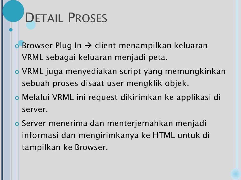 D ETAIL P ROSES Browser Plug In  client menampilkan keluaran VRML sebagai keluaran menjadi peta.