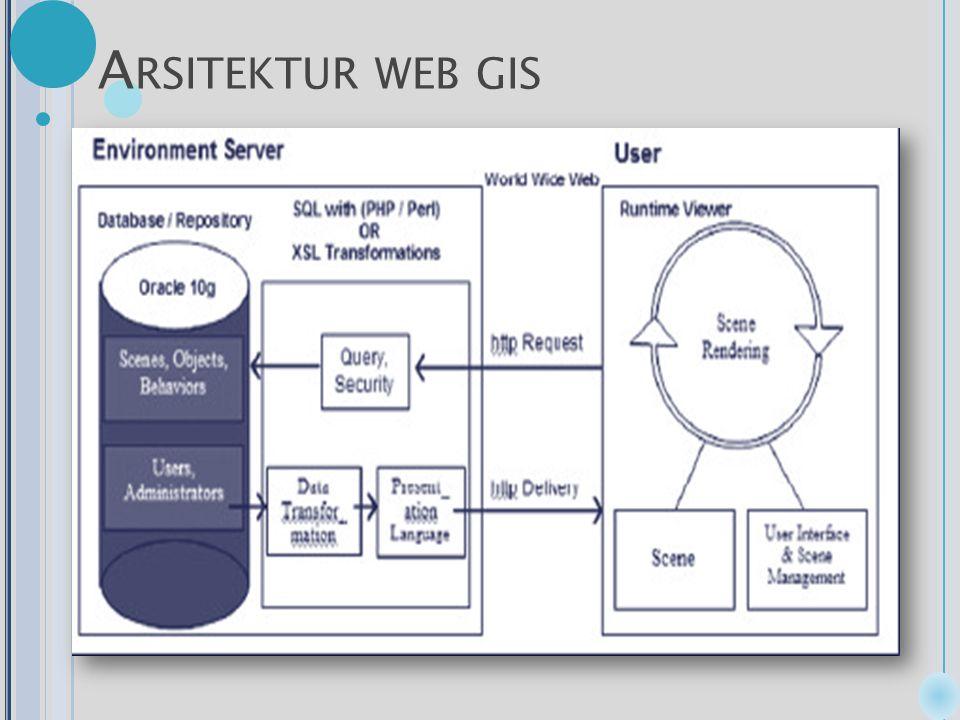 A RSITEKTUR WEB GIS