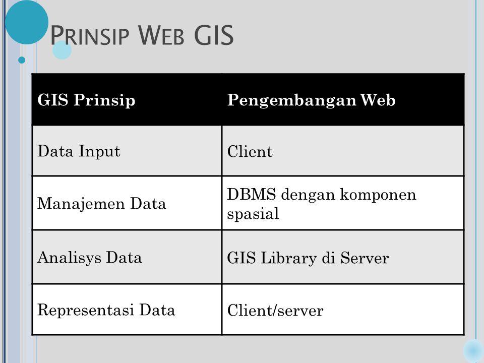 P RINSIP W EB GIS GIS PrinsipPengembangan Web Data InputClient Manajemen Data DBMS dengan komponen spasial Analisys DataGIS Library di Server Representasi DataClient/server