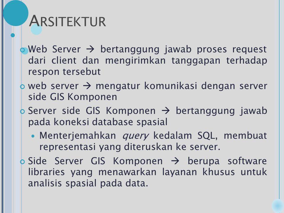 A RSITEKTUR Web Server  bertanggung jawab proses request dari client dan mengirimkan tanggapan terhadap respon tersebut web server  mengatur komunikasi dengan server side GIS Komponen Server side GIS Komponen  bertanggung jawab pada koneksi database spasial Menterjemahkan query kedalam SQL, membuat representasi yang diteruskan ke server.